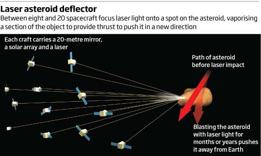 Как предотвратить столкновение Земли с астероидом