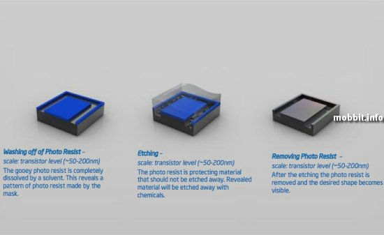 Intel, Процессор, Изготовление