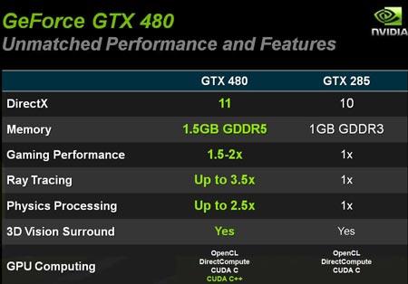 NVIDIA, GeForce, GTX 400