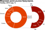 Internet Explorer продолжает терять пользователей