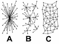 Рис.1.1.1. Возможные архитектуры исследуемой сети передачи данных