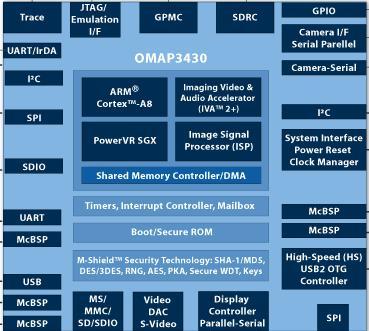 HD-видео 720p и OpenGL ES 2.0 в «мобилках»