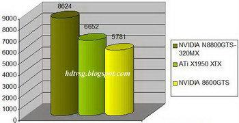 ����� GeForce 8600 GTS � ������ � Gigabyte GV-NX86S256H