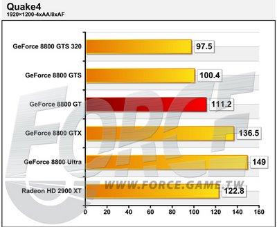 NVIDIA GeForce 8800 GT � ������� ������