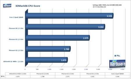 ������ ����� ������������ CPU AMD Phenom X3