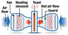 Турботостер ускоряет приготовление завтрака