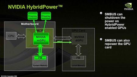 NVIDIA ������������ ���������� Hybrid SLI