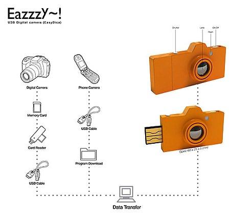 EazzzY USB � �������-������ ���� ������