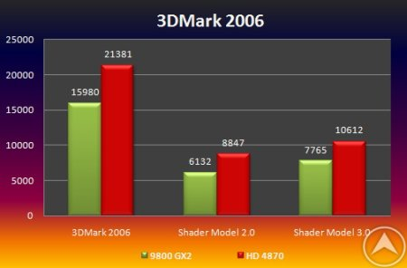 AMD Radeon HD 4870 VS GeForce 9800 GX2
