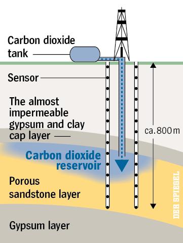 Углекислый газ, Углерод, Хранение