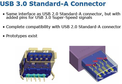 USB 3.0, SuperSpeed USB