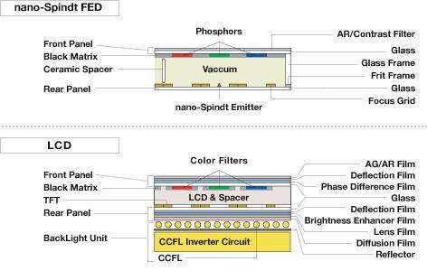 Sony, FE Technologies, FED