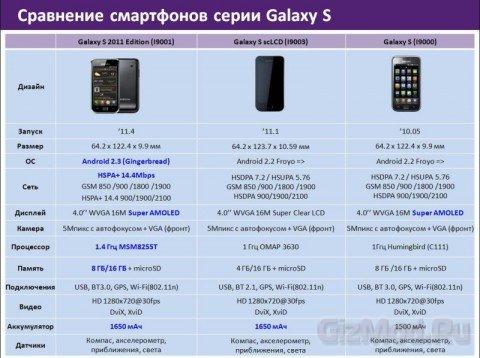 Samsung Galaxy S 2011 Edition � ������
