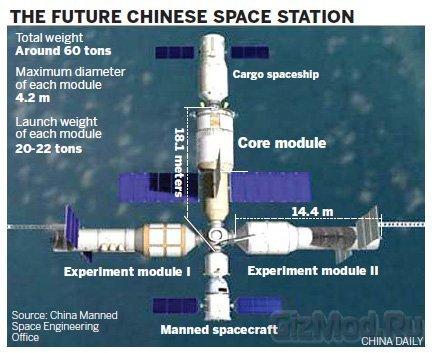 """Китайцы """"разрастаются"""" за пределы планеты"""