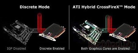 Hybrid CrossFireX для процессоров Llano