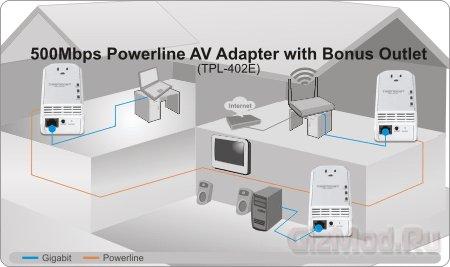 Адаптер TRENDnet TPL-402E2K для домашней сети