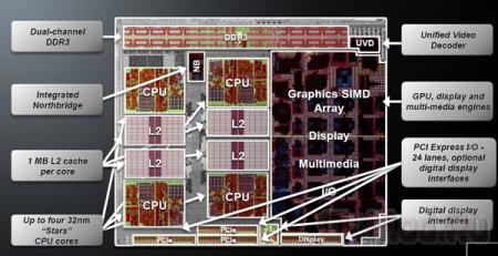 AMD ��������� ������ ���������� ���������� Llano
