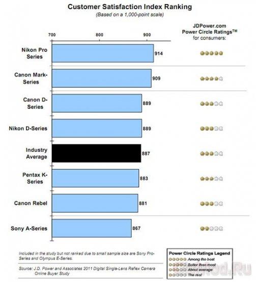 Зеркалки Nikon оказались популярнее других