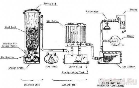 Преимущества газогенераторных автомобилей Самое главное преимущество газогенераторных автомобилей заключается в том...