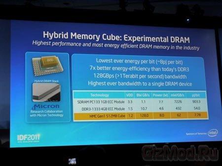 Hybrid Memory Cube: новый виток эволюции памяти