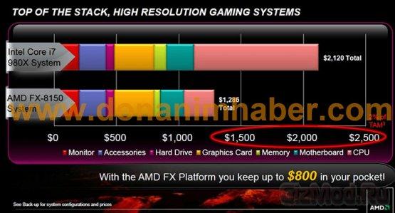 Подробно о новых процессорах AMD FX