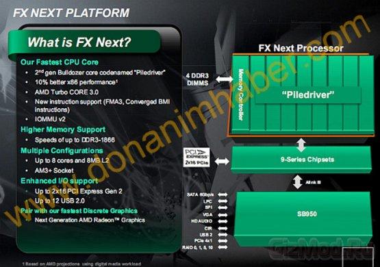 Первые данные о процессорах AMD Piledriver