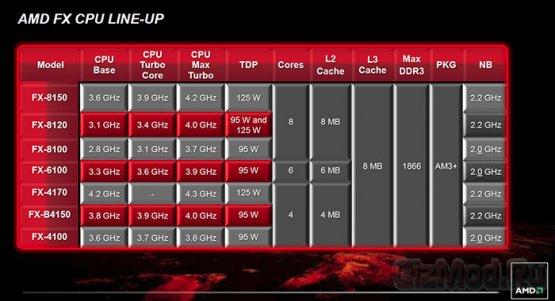 ���������� AMD FX ������������ ����������
