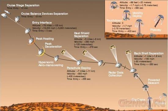 Любопытный марсоход улетел к красной планете