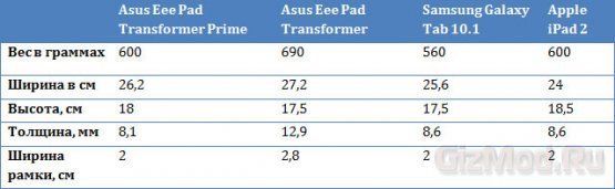 ASUS Transformer Prime �� ���� �����