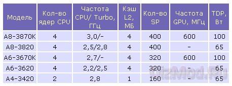 ���������� AMD APU ��� ���������� � ��������� ��