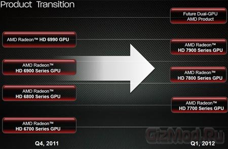 ���������������� AMD Radeon HD 7990
