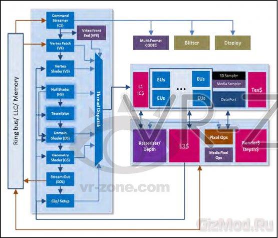 Intel Haswell � �� �����������