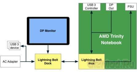 AMD Lightning Bolt в подробностях