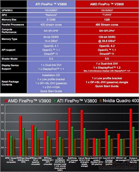 ���������������� ������� AMD FirePro V3900