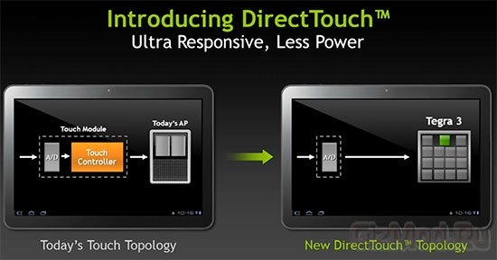 Подробнее о технологии NVIDIA DirectTouch