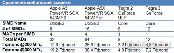 NVIDIA не уверена в превосходстве A5X над Tegra 3