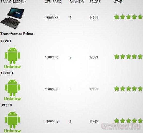 Huawei Ascend D quad подтвердил превосходство