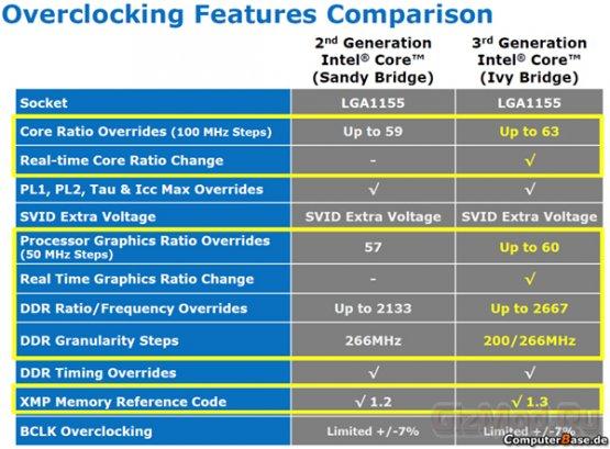 О разгоне процессоров Intel Ivy Bridge