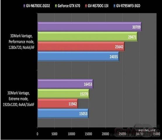 GeForce GTX 670 ������ Radeon HD 7950