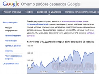 Google �������� ���������� ��������