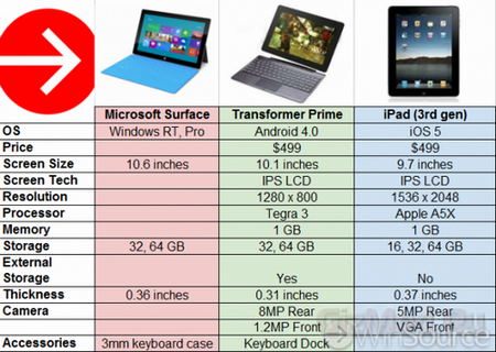 ��������� Transformer Prime, Surface � ����� iPad