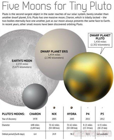 Пятая луна Плутона