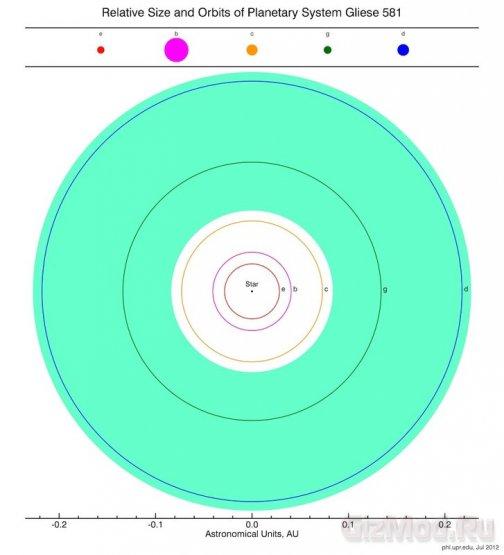 ����������� Gliese 581g ����������