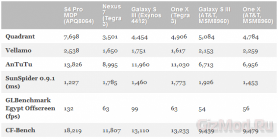Tegra 3 спасовала перед Snapdragon S4 Pro