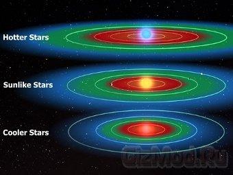 Химический состав звезд влияет на обитаемость