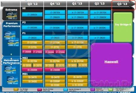 Планы Intel по выпуску процессоров