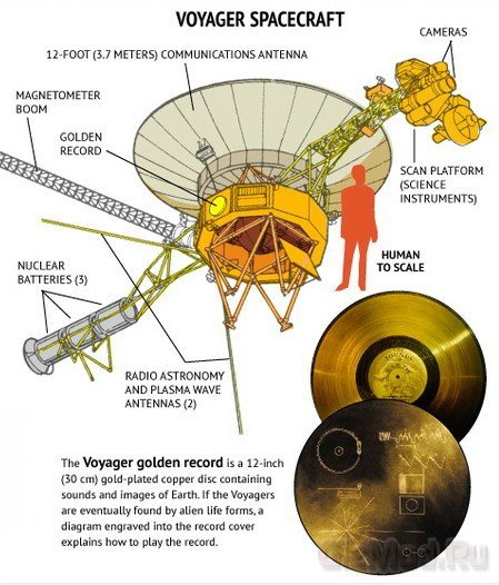 Voyager-1: �� ������� ��� ������