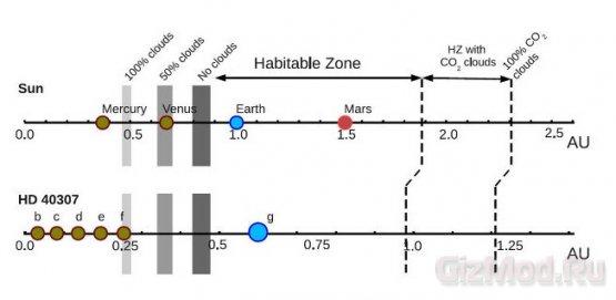 Сорок два световых года до Суперземли