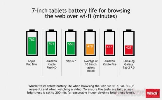 "iPad mini оказался самым ""живучим"" из планшетов"