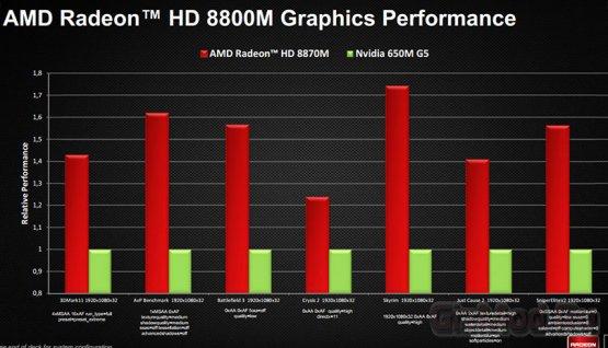 ��������� ����� ������� Radeon HD 8000M